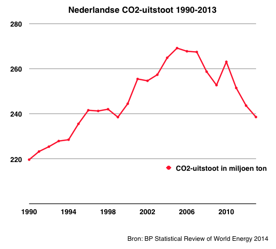 CO2 uitstoot NL absoluut