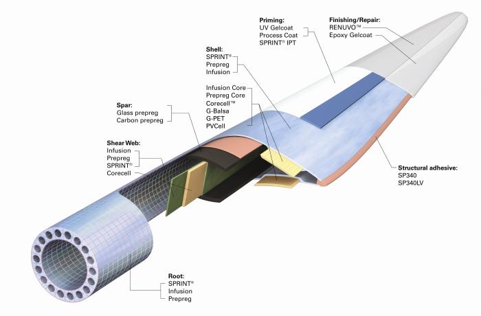 wind-turbine-blade-schematicjpg